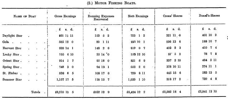 cdb-motorboats-spring-1916